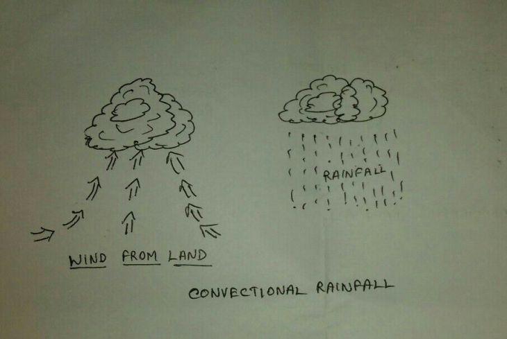 CONVENCTIONAL RAINFALL